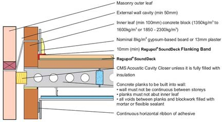 Diagram above shows FFT5 type floatingfloor treatment and CT3 type ...