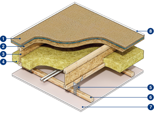 Floor and Ceiling Soundproofing System Cut-Away Diagram