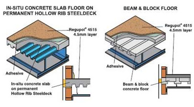 Regupol 4515 Multi Acoustic resilient Layer for In-Situ Concrete Slab Floor